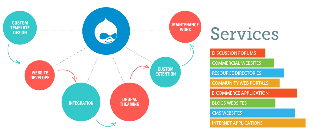 Drupal Development Company India